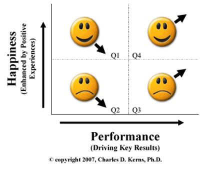 New study shows we work harder when we are happy